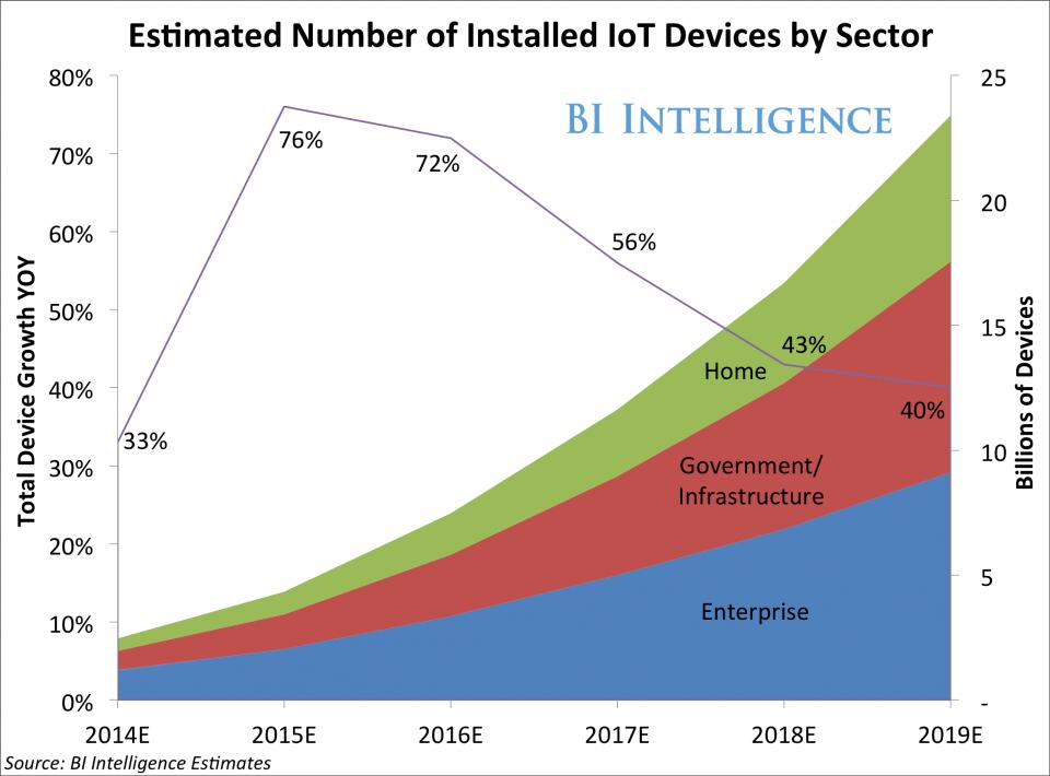 IoT интернет вещей что это