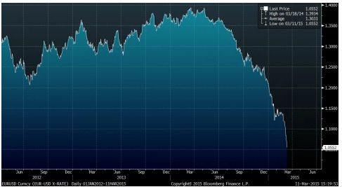 Рост доллара и падение евро