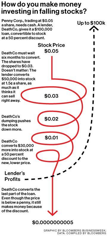 death-spiral financing