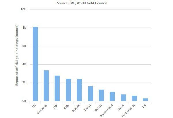 У кого сколько золота, данные ВЗС