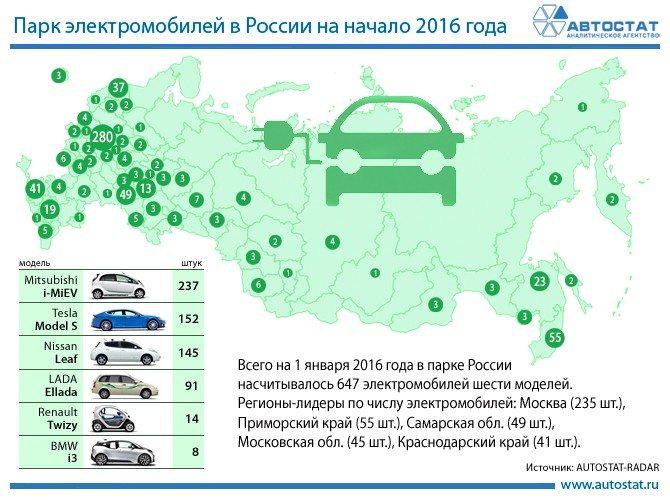 avtostat-statistika-electromobili-wsjournal