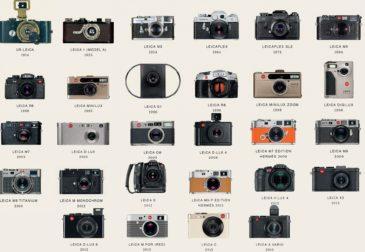 Эволюция фотокамер